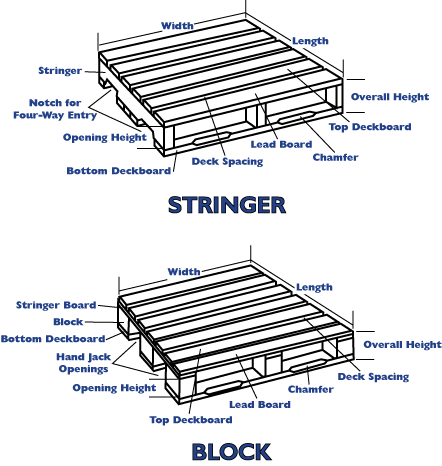 Quality pallet and pallet advisors selling and buying for Standard deck board lengths